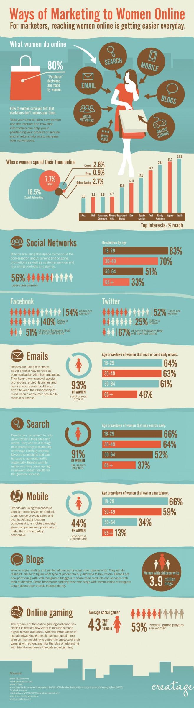infografica donne e web