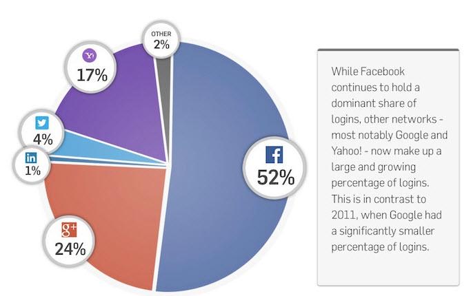 il 52% delle attività sociali avviene attraverso Facebook, con Google che però si attesta al 24% (statistica in aumento).