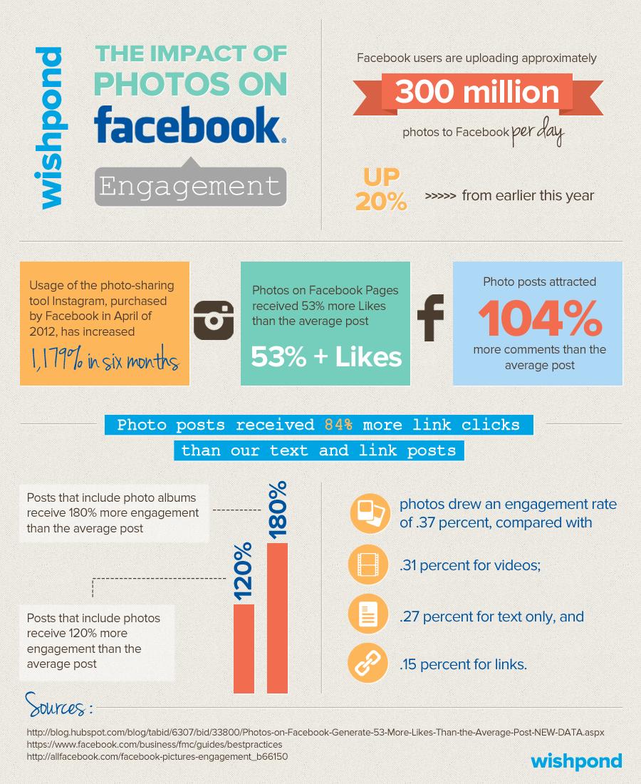 infografica l'impatto delle foto sull'engagement di Facebook