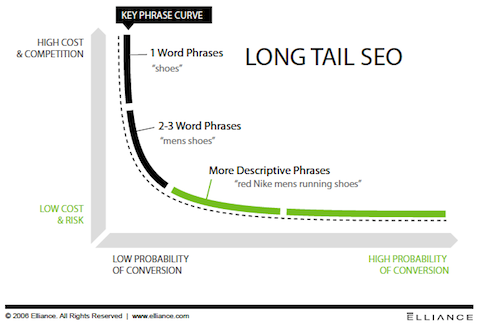 seo-long-tail