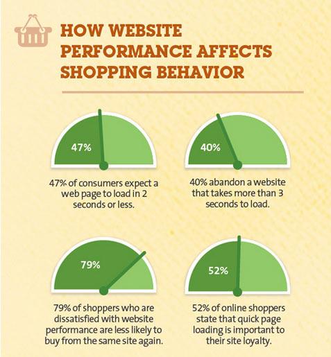 Statistiche caricamento siti mobile