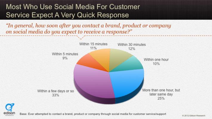 Come i social network possono influenzare le vendite