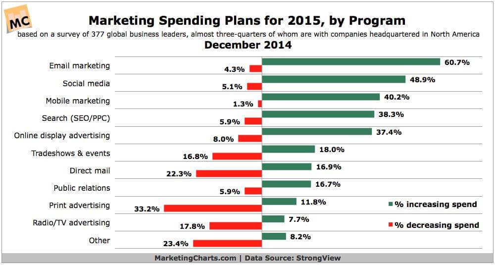 Previsione investimenti di Digital Marketing 2015