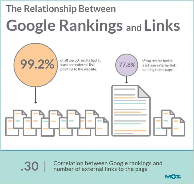 seomoz correlazione link ranking
