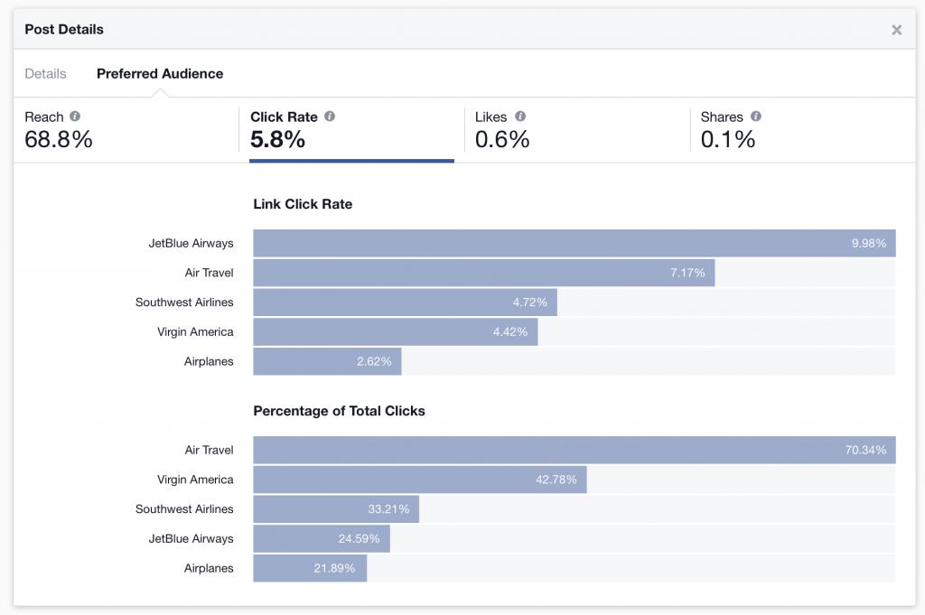 Facebook Audience Optimization Insights