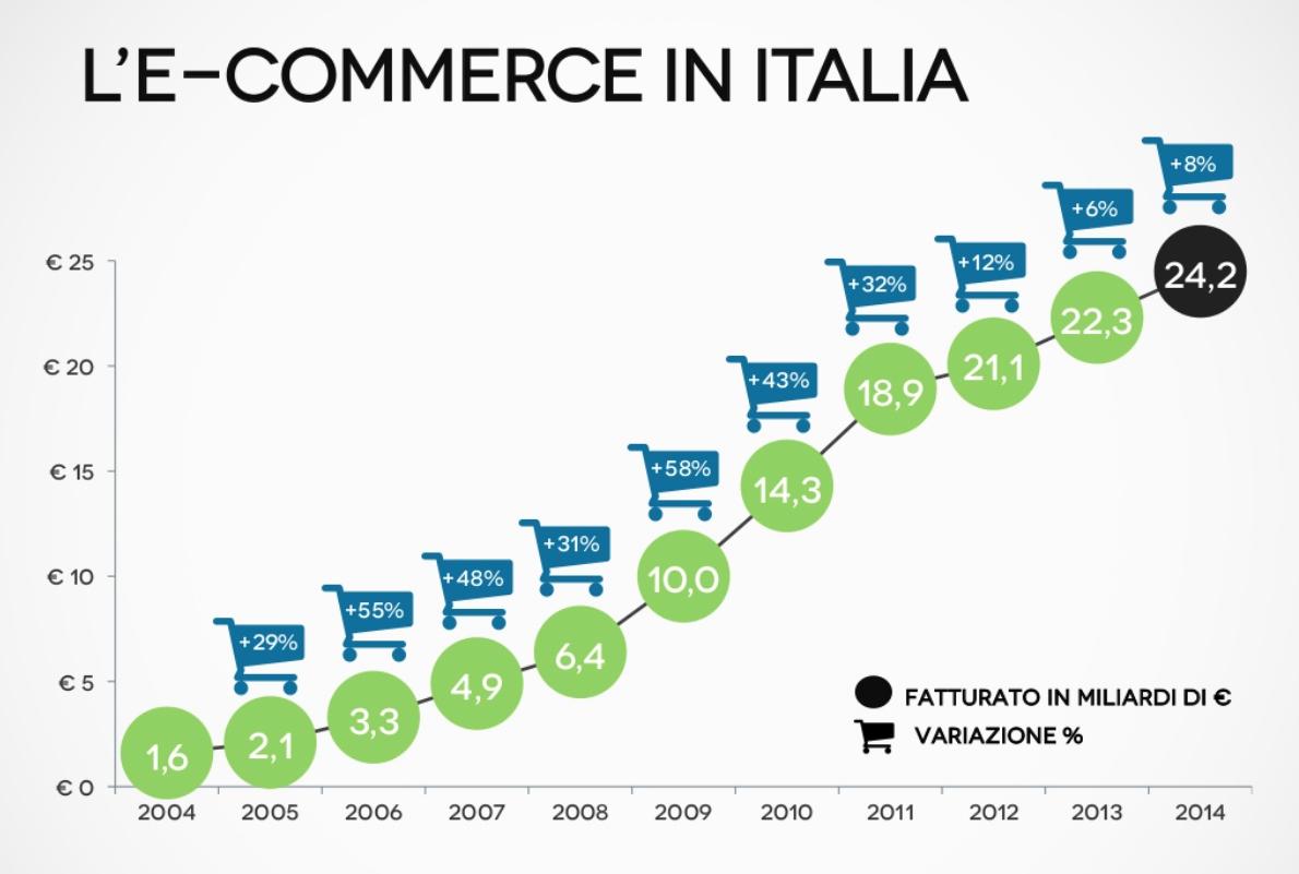 dati e-commerce Italia fatturato