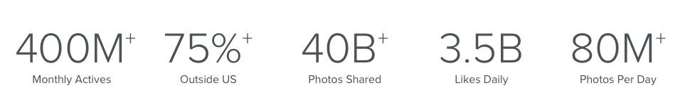 Statistiche Instagram Advertising