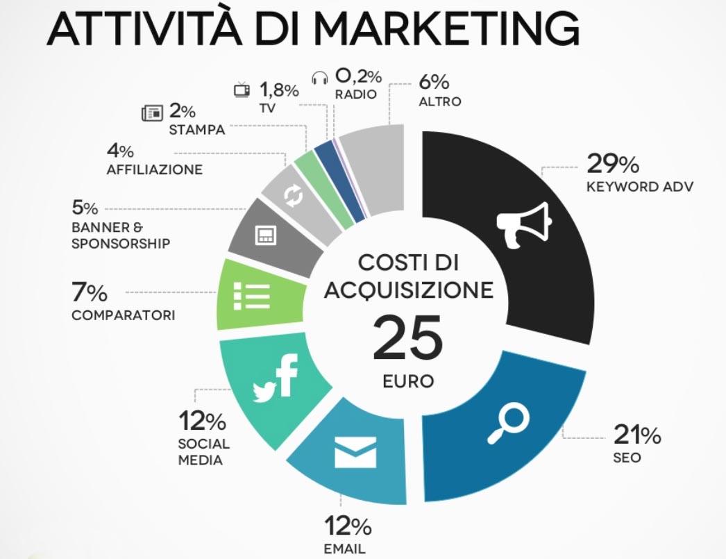 e-commerce marketing seo