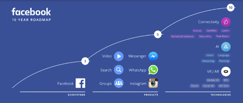Digital-marketing-news-Facebook-roadmap