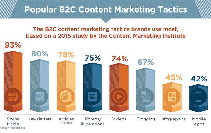 content-marketing-ecommerce