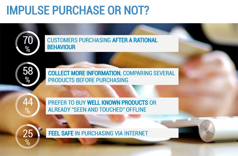 ecommerce customer behaviour