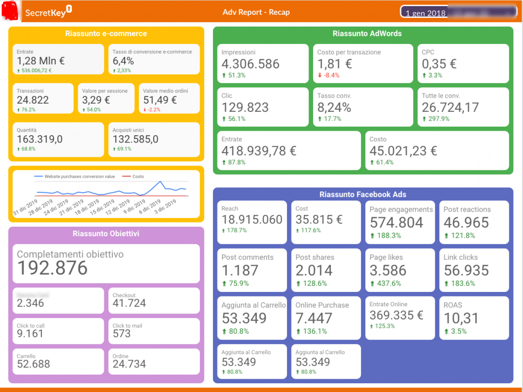 Web Analytics e Business Intelligence per eCommerce