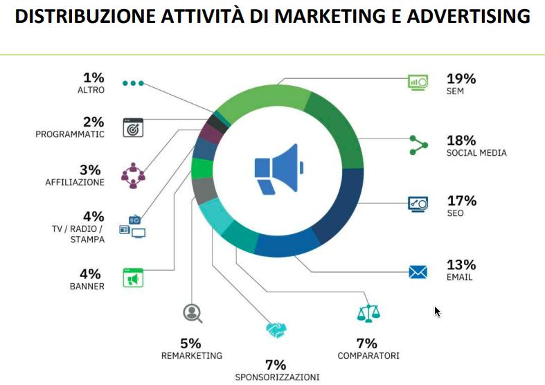 ecommerce strategie marketing advertising