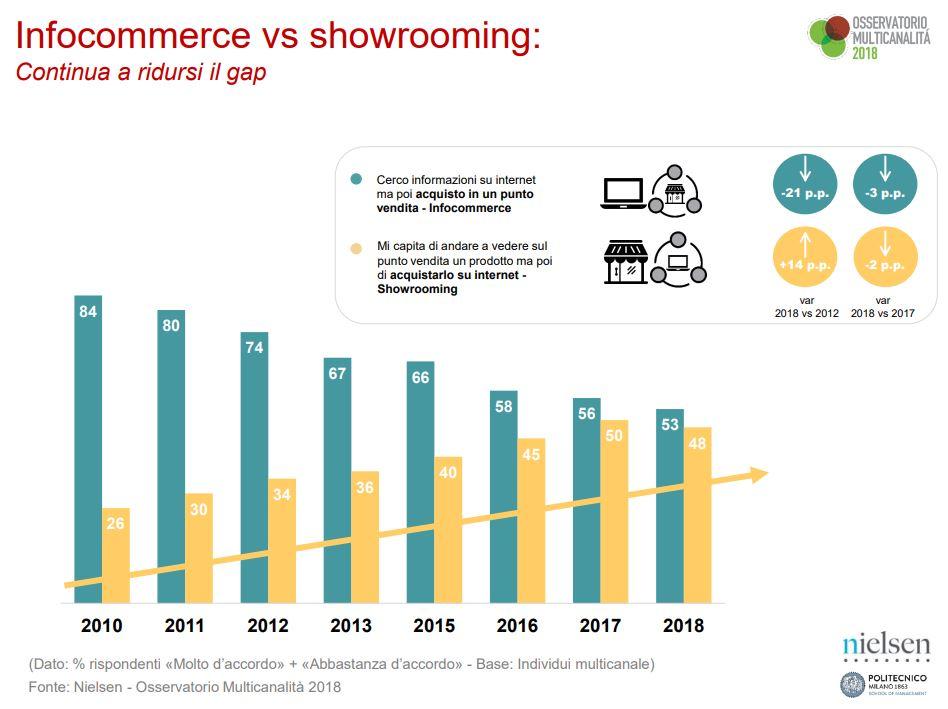 infocommerce e showroom - segmenti comportamentali consumatori