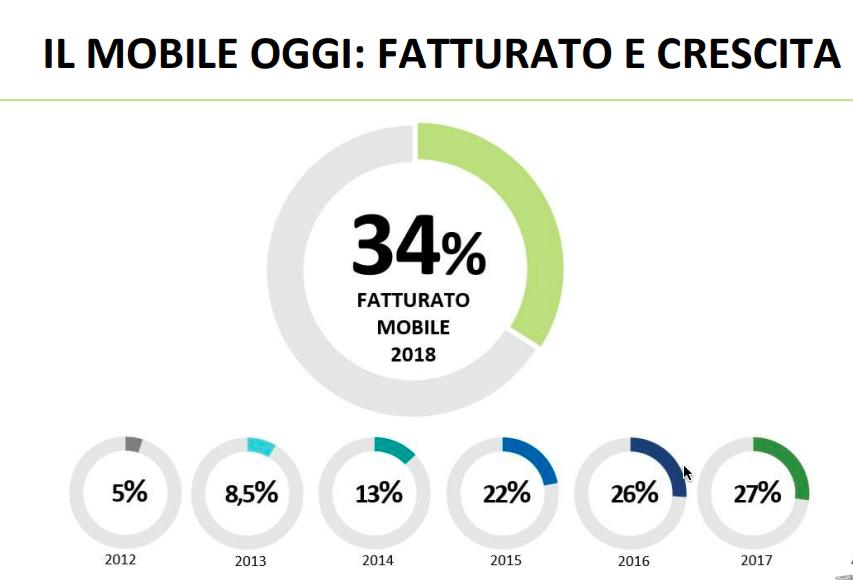 ecommerce fatturato mobile - statistiche