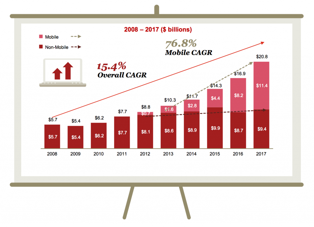 IAB Internet Advertising Revenue Report