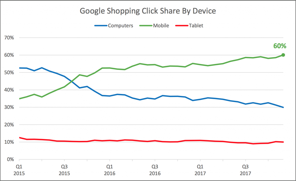 google shopping clic share per dispositivo