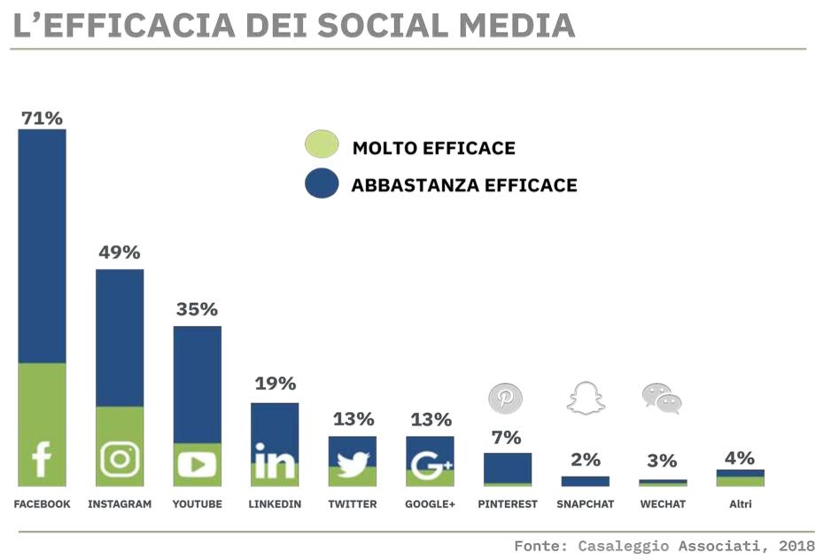 efficacia social media