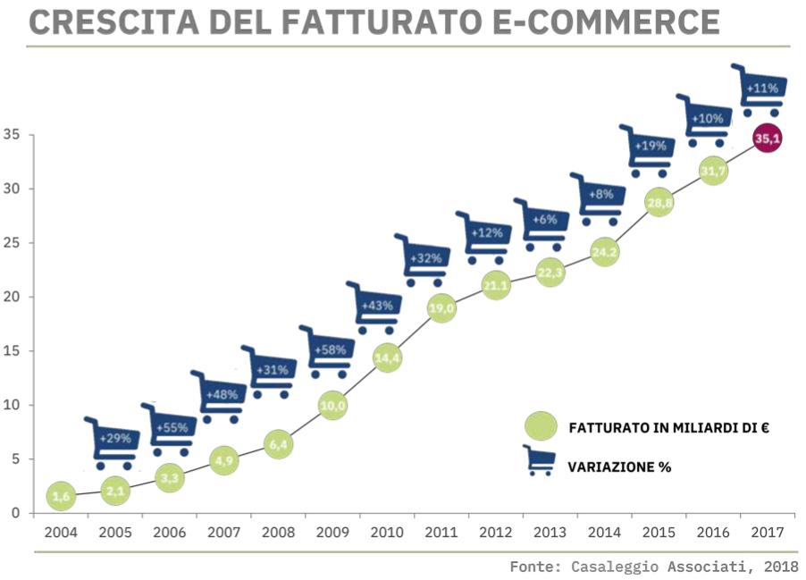 fatturato-ecommerce-italia