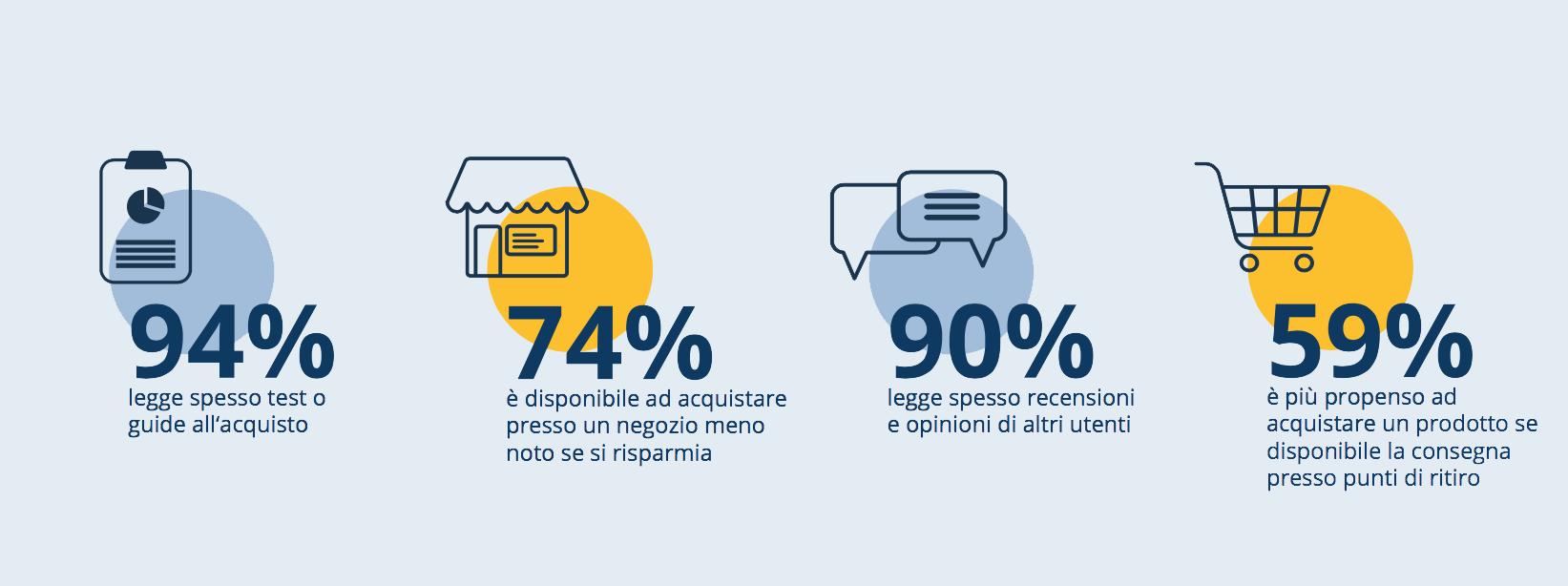 35bbe2711c70 ... il 25% conferma di usare spesso applicazioni per la lettura del codice  a barre e QR code in negozio per confrontare i prezzi su internet da  smartphone.
