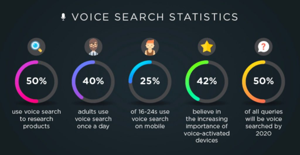 Voice Search statistiche