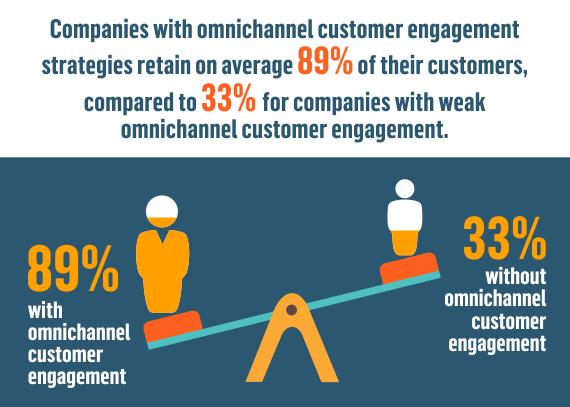 Omnichannel Shopping – Statistics and Trends