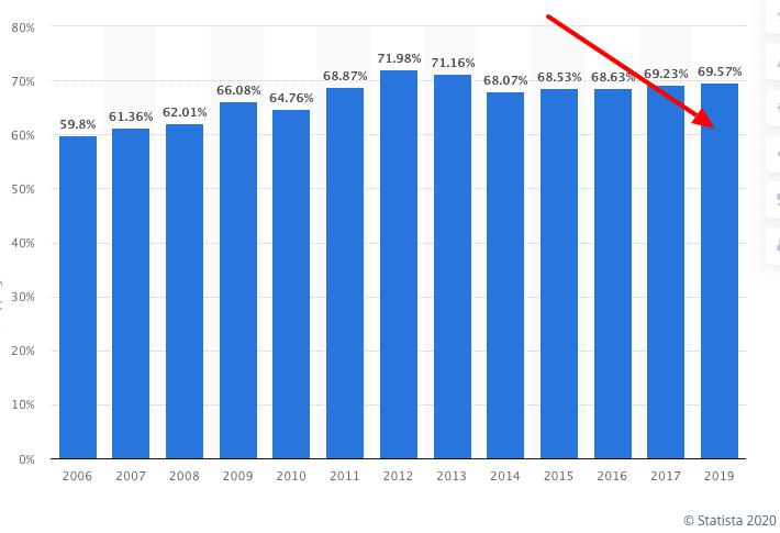 carrelli abbandonati eCommerce statistica 2019