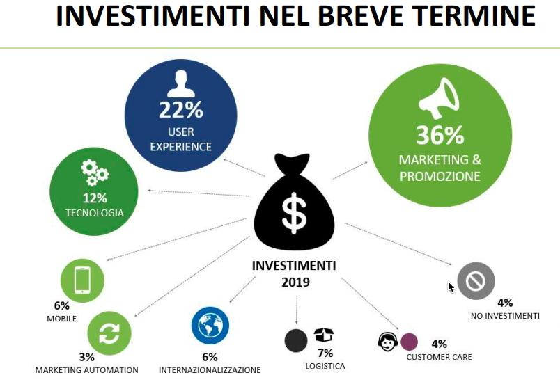 ecommerce investimenti marketing